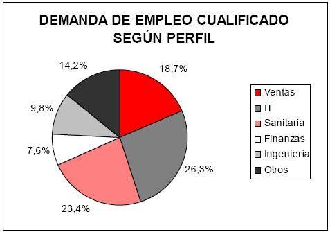 demanda_empleos_1set
